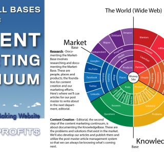 The Content Marketing Continuum